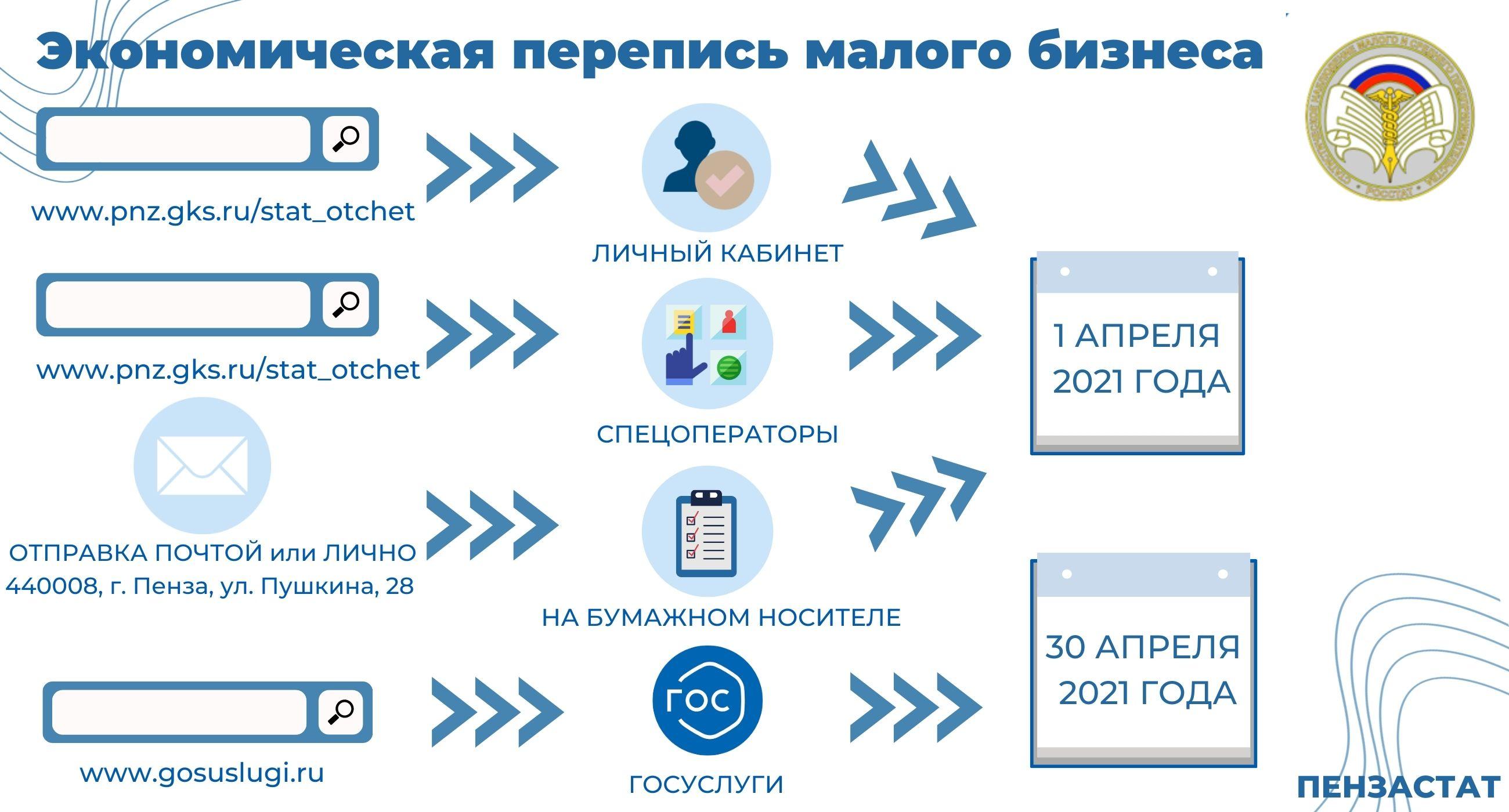 1 апреля завершается прием отчетов по экономической переписи  малого бизнеса